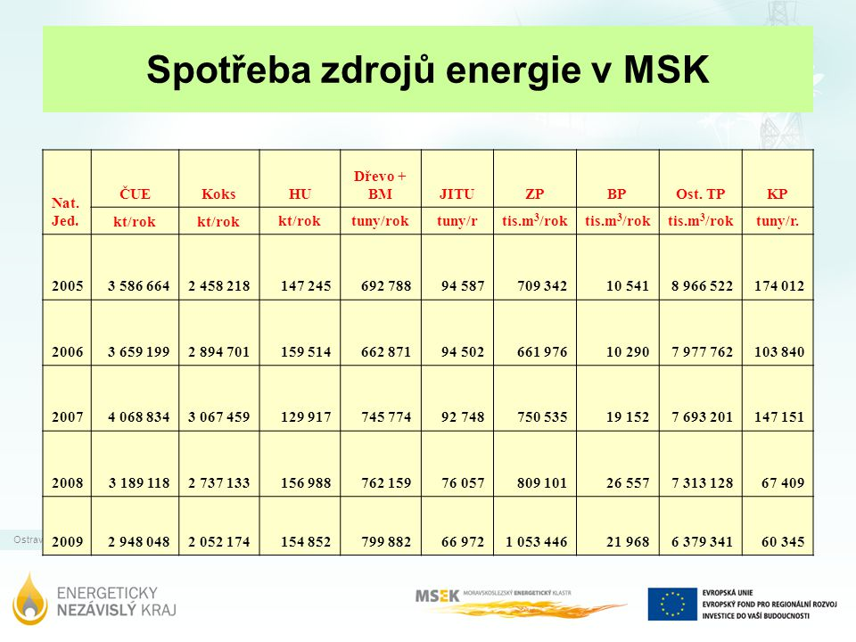Ostrava | 31.12.2011 Spotřeba zdrojů energie v MSK Nat. Jed. ČUEKoksHU Dřevo + BMJITUZPBPOst. TPKP kt/rok tuny/roktuny/r tis.m 3 /rok tuny/r. 2005 3 5