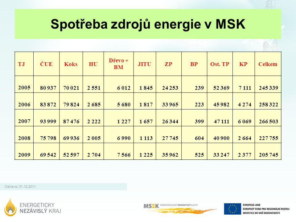 Ostrava | 31.12.2011 Spotřeba zdrojů energie v MSK TJČUEKoksHU Dřevo + BM JITUZPBPOst. TPKPCelkem 2005 80 93770 0212 5516 0121 84524 25323952 3697 111