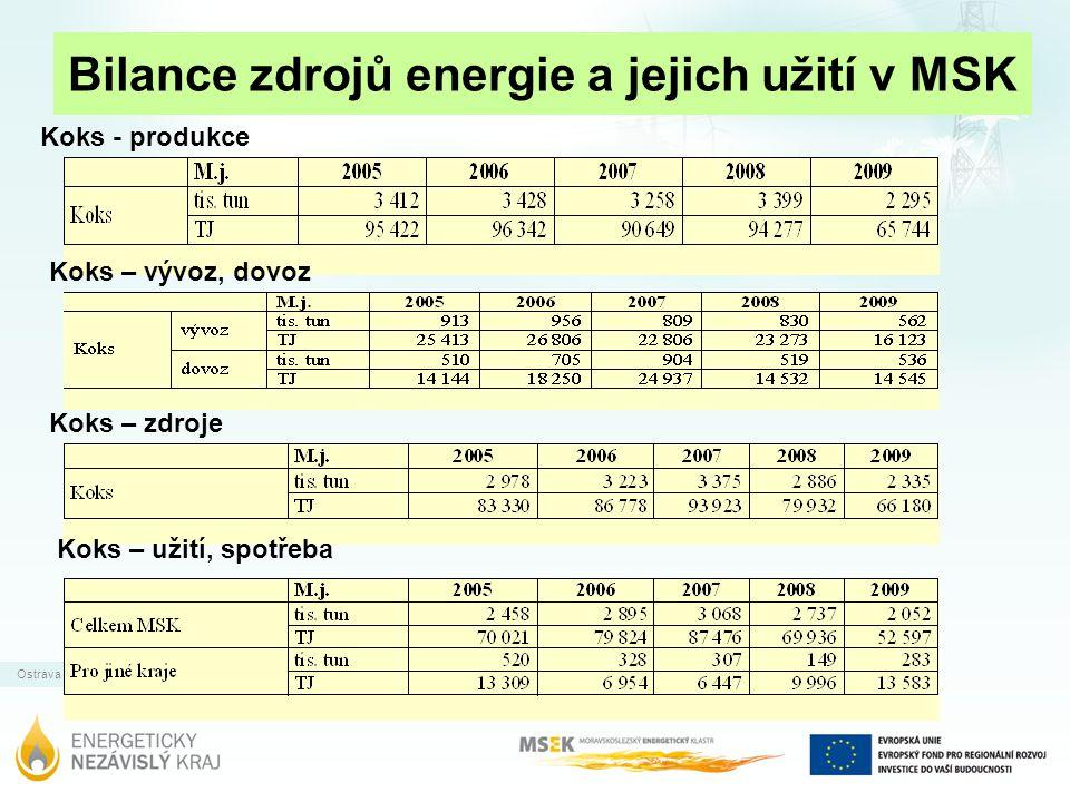 Ostrava | 31.12.2011 Bilance zdrojů energie a jejich užití v MSK Koks - produkce Koks – vývoz, dovoz Koks – zdroje Koks – užití, spotřeba