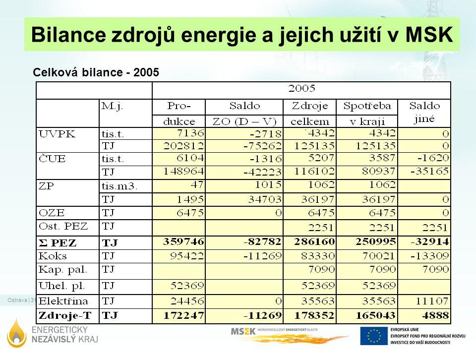 Ostrava | 31.12.2011 Bilance zdrojů energie a jejich užití v MSK Celková bilance - 2005