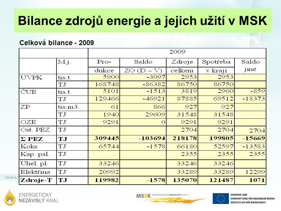 Ostrava | 31.12.2011 Bilance zdrojů energie a jejich užití v MSK Celková bilance - 2009