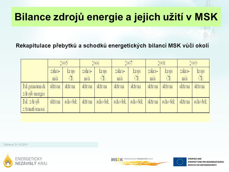 Ostrava | 31.12.2011 Bilance zdrojů energie a jejich užití v MSK Rekapitulace přebytků a schodků energetických bilancí MSK vůči okolí