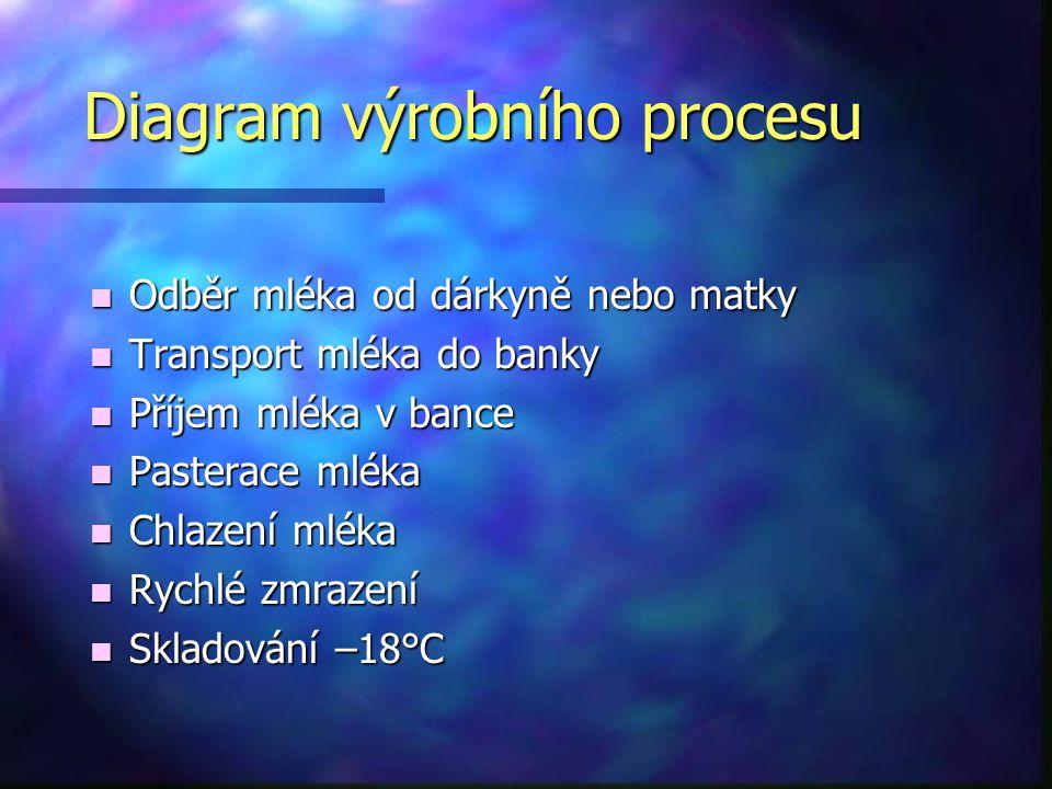 Diagram výrobního procesu n Odběr mléka od dárkyně nebo matky n Transport mléka do banky n Příjem mléka v bance n Pasterace mléka n Chlazení mléka n R