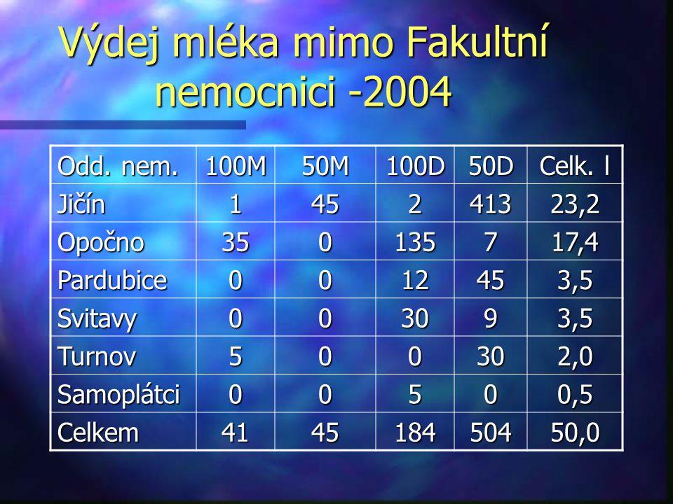 Výdej mléka mimo Fakultní nemocnici -2004 Odd. nem. 100M50M100D50D Celk. l Jičín 145241323,2 Opočno 350135717,4 Pardubice 0012453,5 Svitavy 003093,5 T