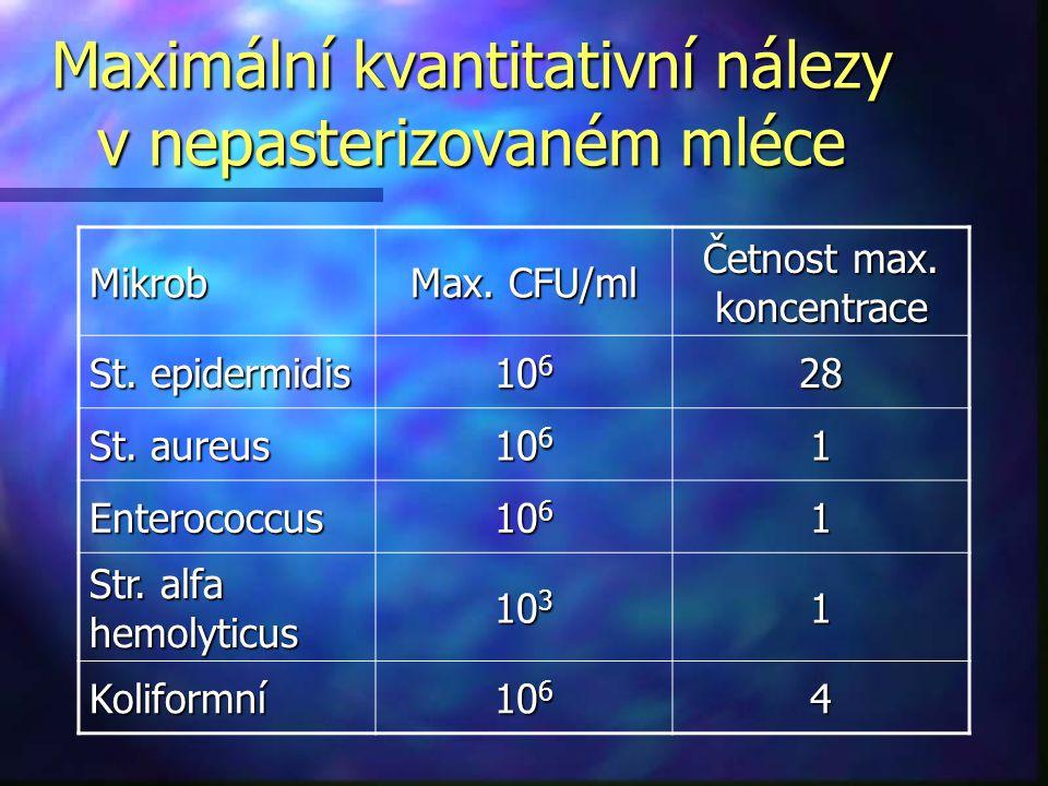 Maximální kvantitativní nálezy v nepasterizovaném mléce Mikrob Max. CFU/ml Četnost max. koncentrace St. epidermidis 10 6 28 St. aureus 10 6 1 Enteroco