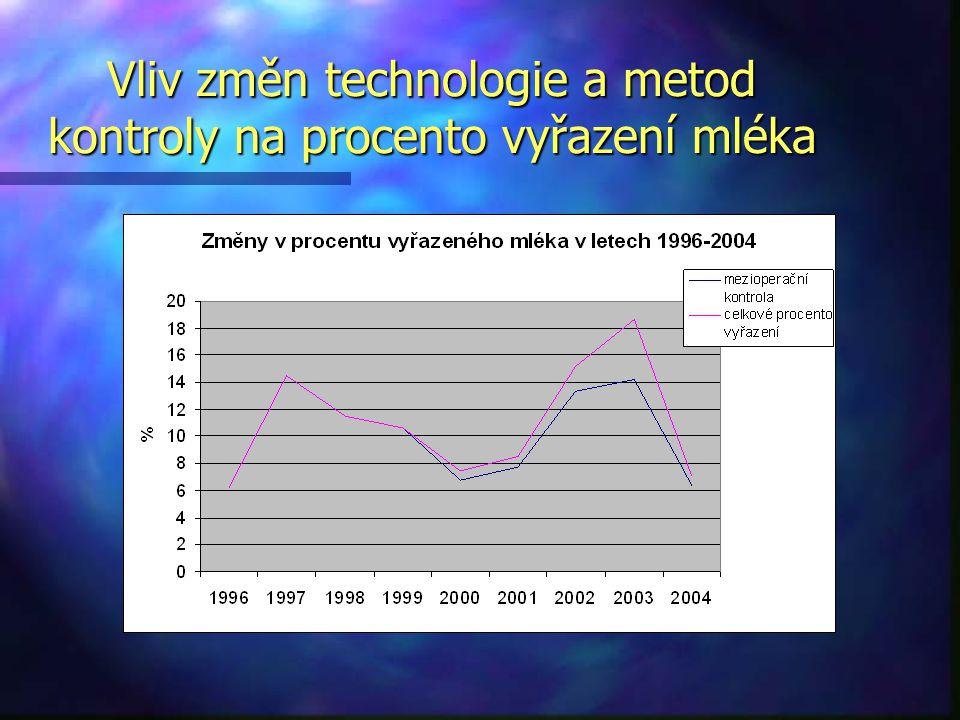 Vliv změn technologie a metod kontroly na procento vyřazení mléka