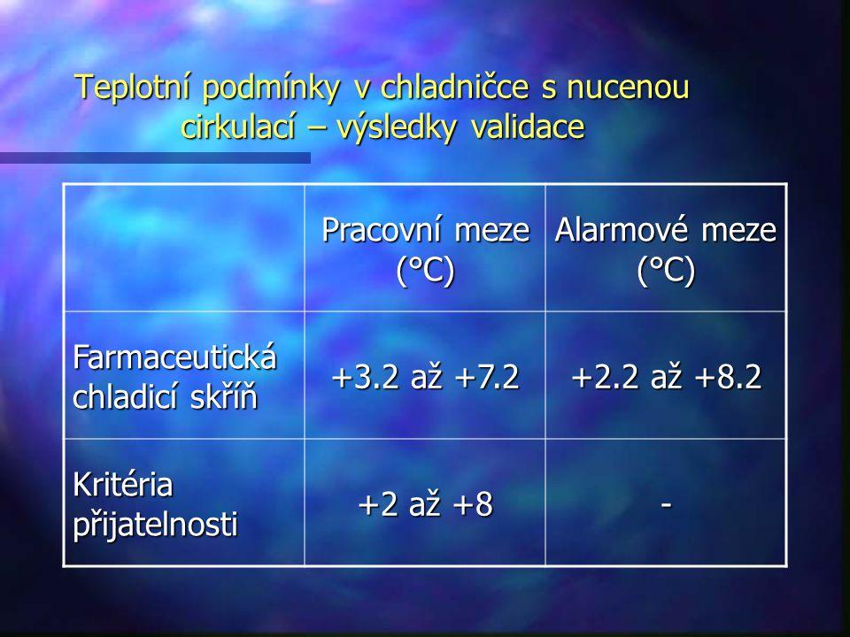 Teplotní podmínky v chladničce s nucenou cirkulací – výsledky validace Pracovní meze (°C) Alarmové meze (°C) Farmaceutická chladicí skříň +3.2 až +7.2
