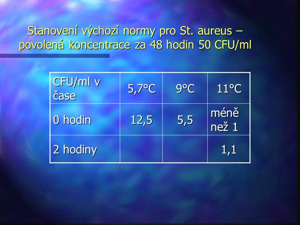 CFU/ml v čase 5,7°C9°C11°C 0 hodin 12,55,5 méně než 1 2 hodiny 1,1 Stanovení výchozí normy pro St. aureus – povolená koncentrace za 48 hodin 50 CFU/ml