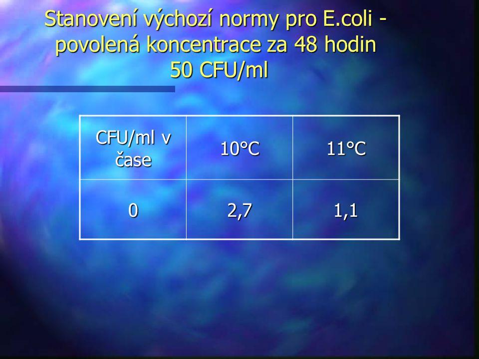CFU/ml v čase 10°C11°C 02,71,1 Stanovení výchozí normy pro E.coli - povolená koncentrace za 48 hodin 50 CFU/ml