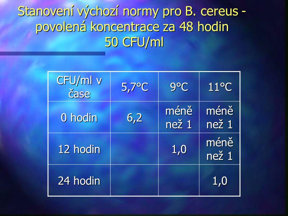 CFU/ml v čase 5,7°C9°C11°C 0 hodin 6,2 méně než 1 12 hodin 1,0 méně než 1 24 hodin 1,0 Stanovení výchozí normy pro B. cereus - povolená koncentrace za