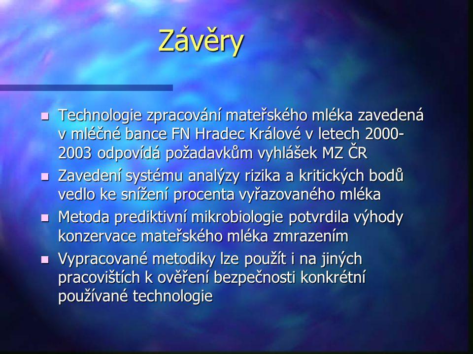 Závěry n Technologie zpracování mateřského mléka zavedená v mléčné bance FN Hradec Králové v letech 2000- 2003 odpovídá požadavkům vyhlášek MZ ČR n Za
