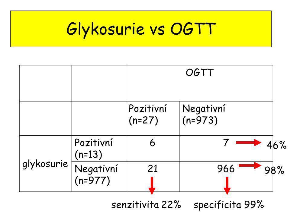 Glykosurie vs OGTT OGTT Pozitivní (n=27) Negativní (n=973) glykosurie Pozitivní (n=13) 67 Negativní (n=977) 21966 senzitivita 22%specificita 99% 46% 9