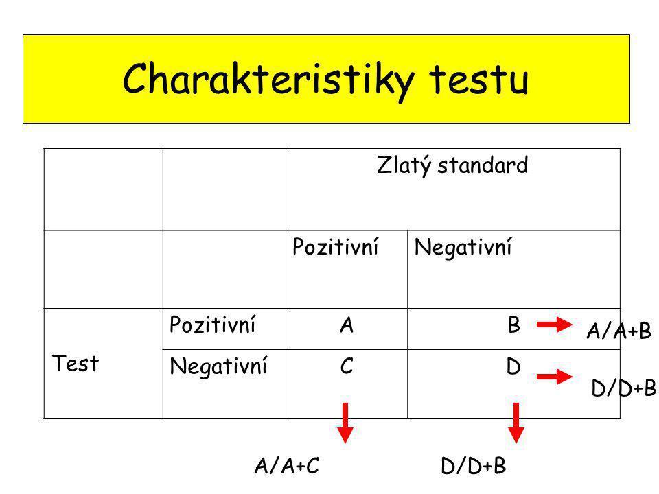 Charakteristiky testu Zlatý standard PozitivníNegativní Test PozitivníAB NegativníCD A/A+CD/D+B A/A+B D/D+B