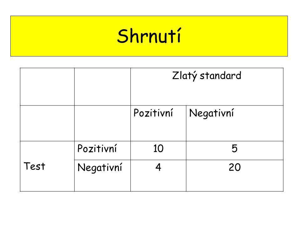 Shrnutí Zlatý standard PozitivníNegativní Test Pozitivní105 Negativní420