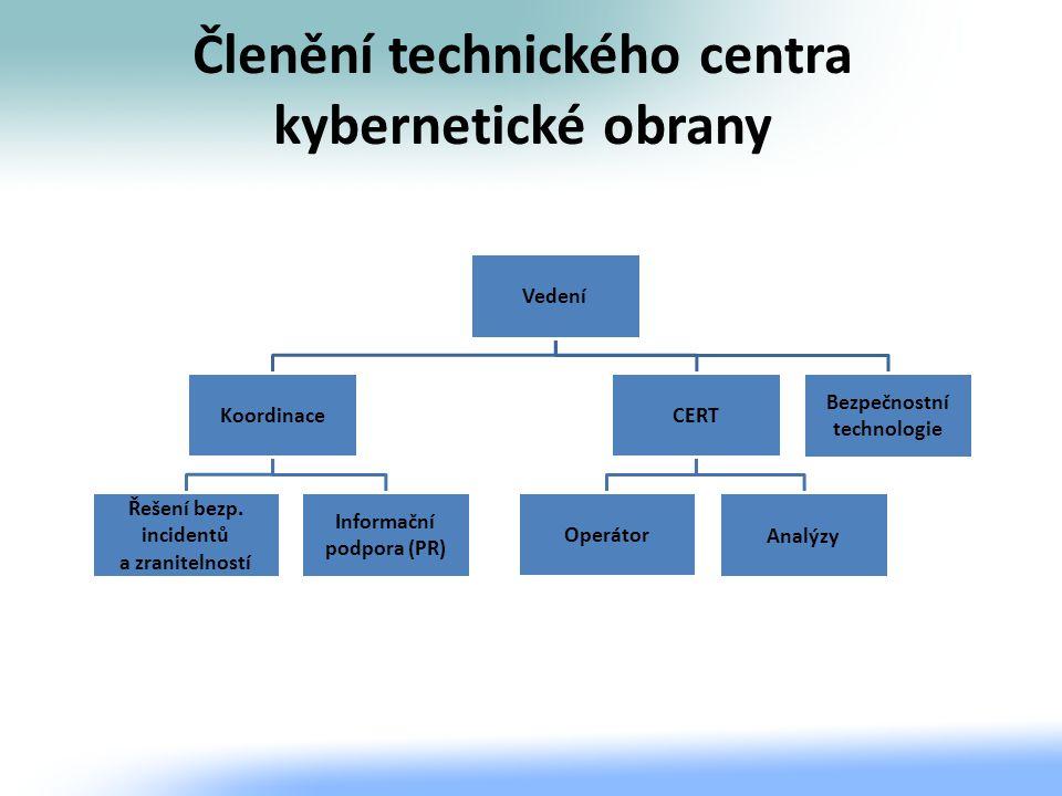 Členění technického centra kybernetické obrany Vedení Koordinace Informační podpora (PR) Řešení bezp. incidentů a zranitelností CERT Analýzy Operátor