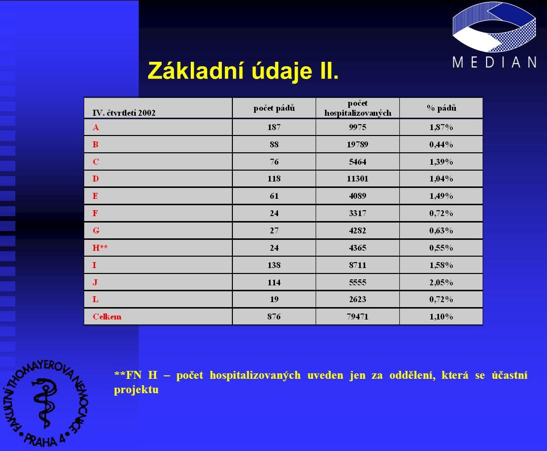 Základní údaje III. **FN H – projektu se účastní jen vybraná oddělení