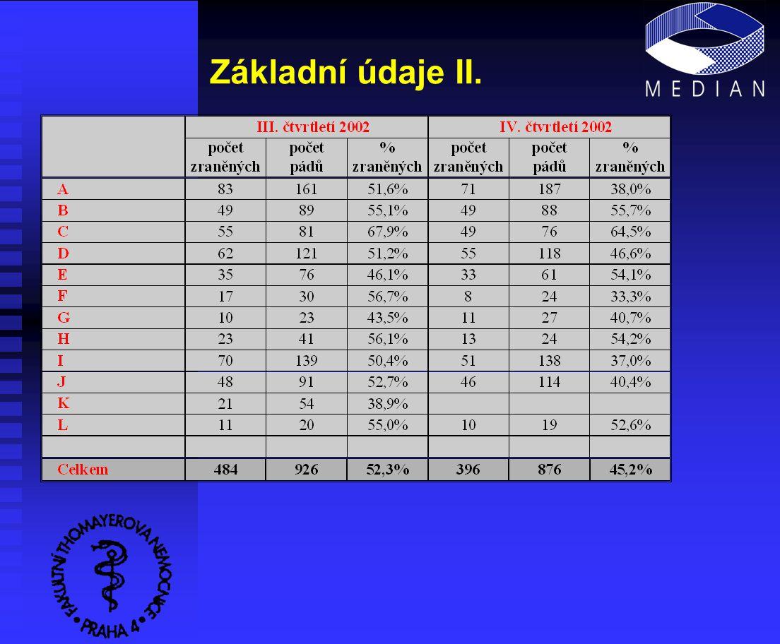 Základní údaje II.