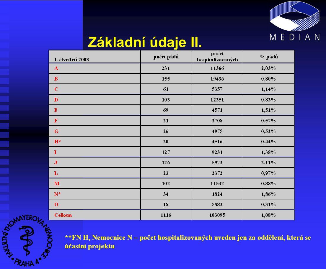 Základní údaje III. **FN H, Nemocnice N – projektu se účastní jen vybraná oddělení