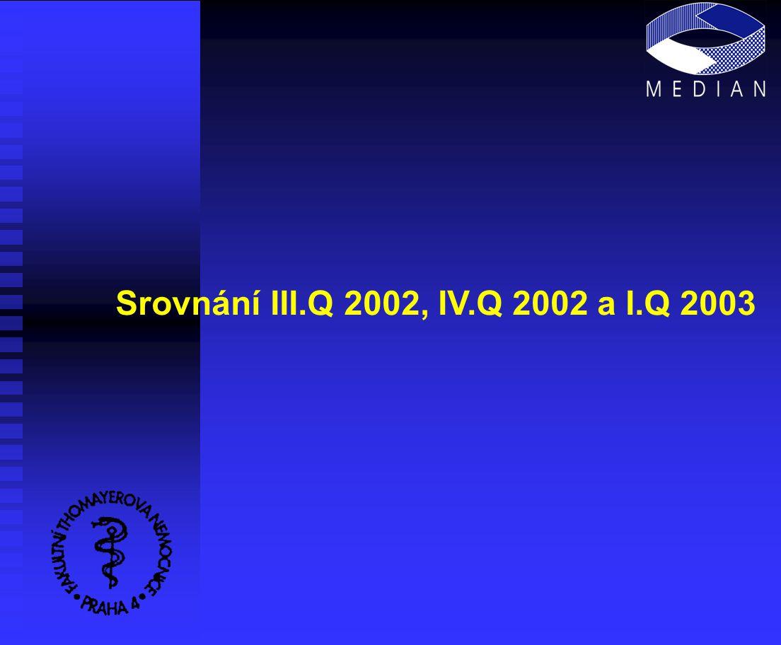 Srovnání III.Q 2002, IV.Q 2002 a I.Q 2003