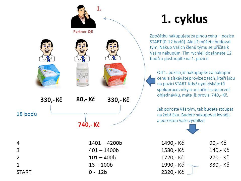 330,- Kč 80,- Kč Partner QE 1. 330,- Kč 740,- Kč 1. cyklus 18 bodů 41401 – 4200b1490,- Kč90,- Kč 3401 – 1400b1580,- Kč140,- Kč 2101 – 400b1720,- Kč270