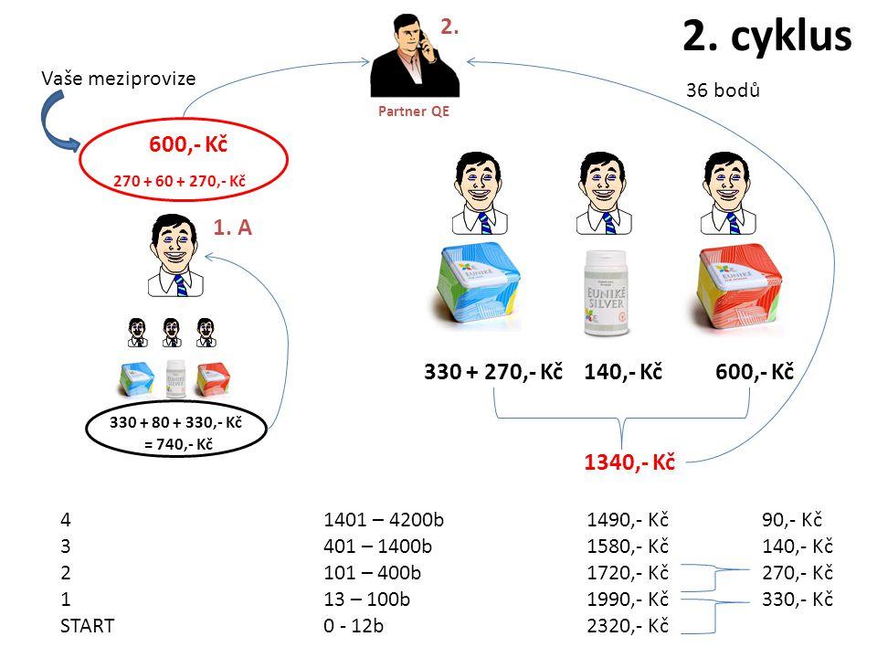 330 + 270,- Kč 140,- Kč Partner QE 2. 600,- Kč 1340,- Kč 2. cyklus 330 + 80 + 330,- Kč = 740,- Kč 270 + 60 + 270,- Kč 1. A 600,- Kč 36 bodů 41401 – 42