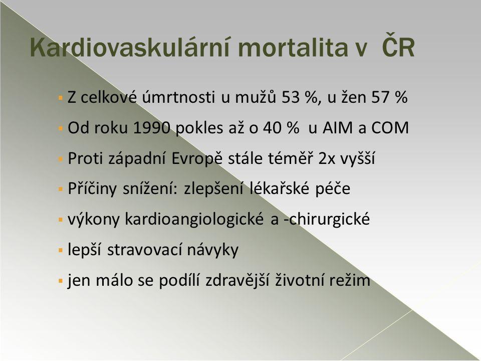 Kardiovaskulární mortalita v ČR  Z celkové úmrtnosti u mužů 53 %, u žen 57 %  Od roku 1990 pokles až o 40 % u AIM a COM  Proti západní Evropě stále