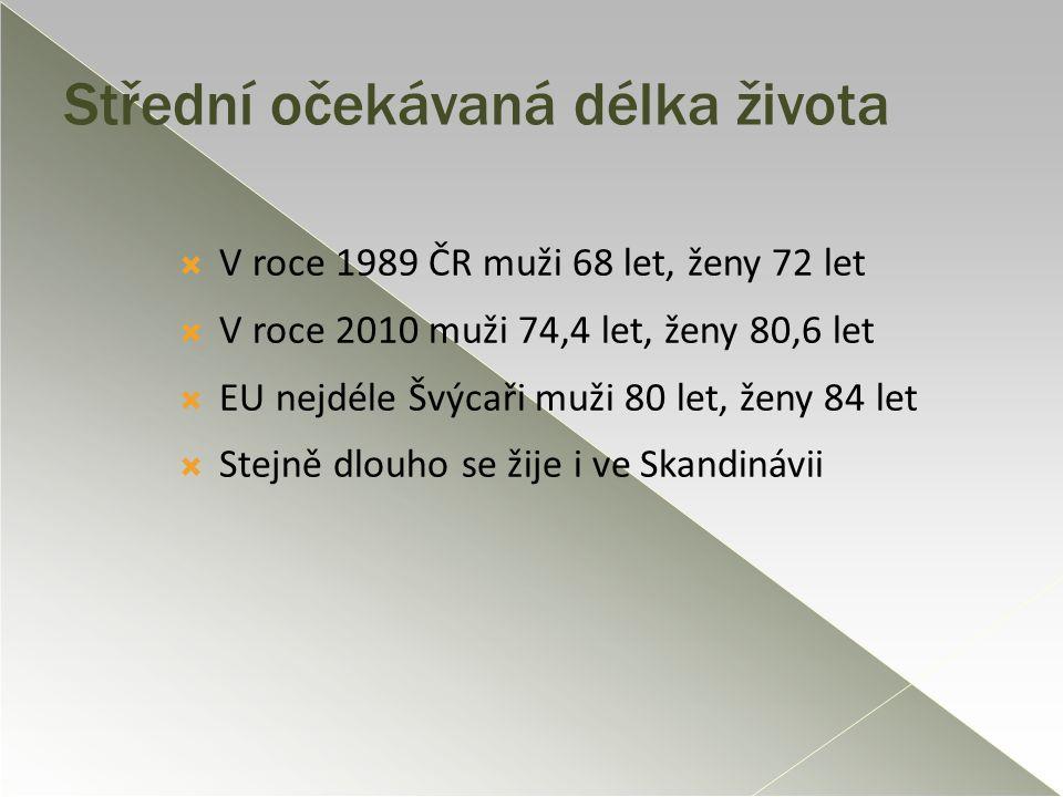 Střední očekávaná délka života  V roce 1989 ČR muži 68 let, ženy 72 let  V roce 2010 muži 74,4 let, ženy 80,6 let  EU nejdéle Švýcaři muži 80 let,