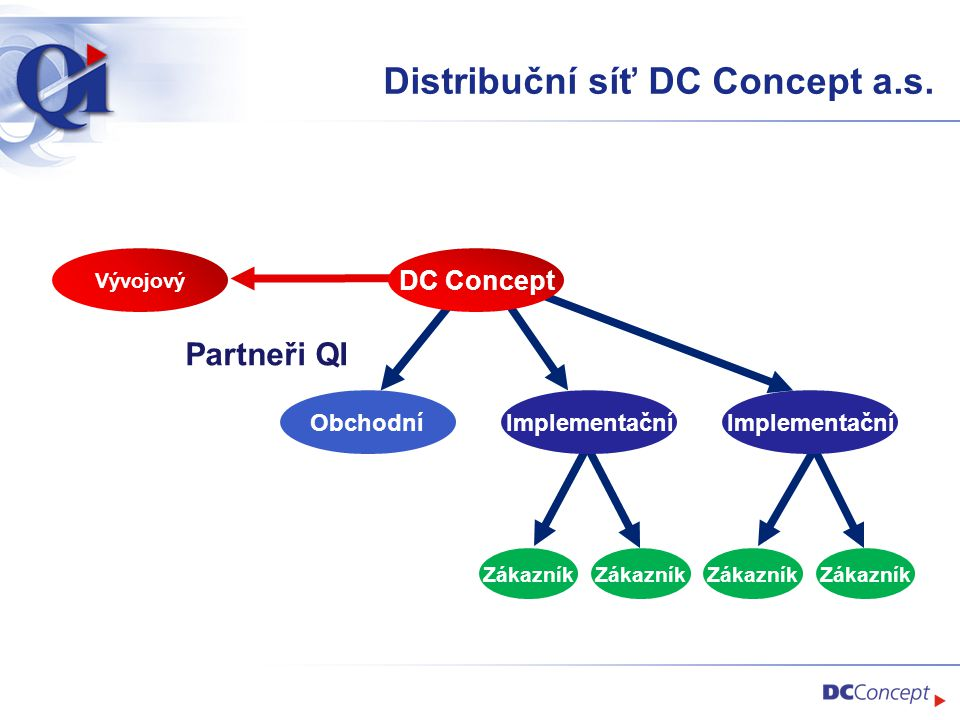 Distribuční síť DC Concept a.s.