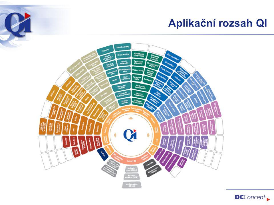 Stávající stav partnerské sítě QI  Zákazníci převážně v CZ a SK  Počet zákazníků: 560  Počet oborů: 46  Počet partnerů: 53  Roční tržby partnerů za QI a souvis.služby: 250 mil.