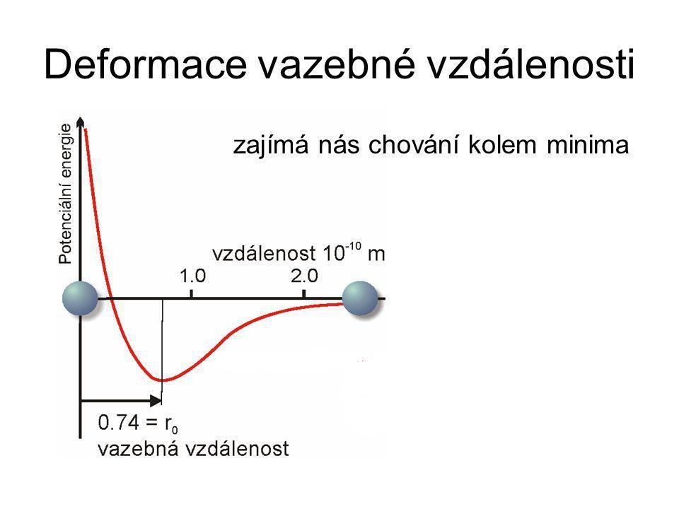 Deformace vazebné vzdálenosti zajímá nás chování kolem minima