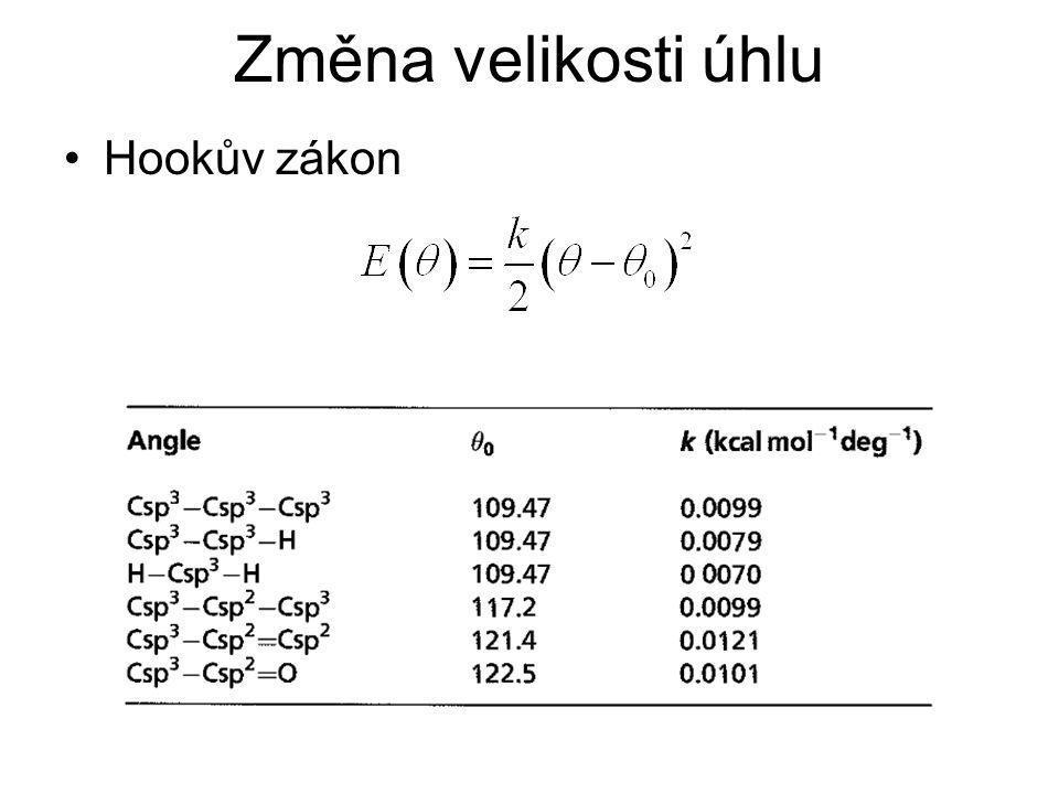 Změna velikosti úhlu Hookův zákon