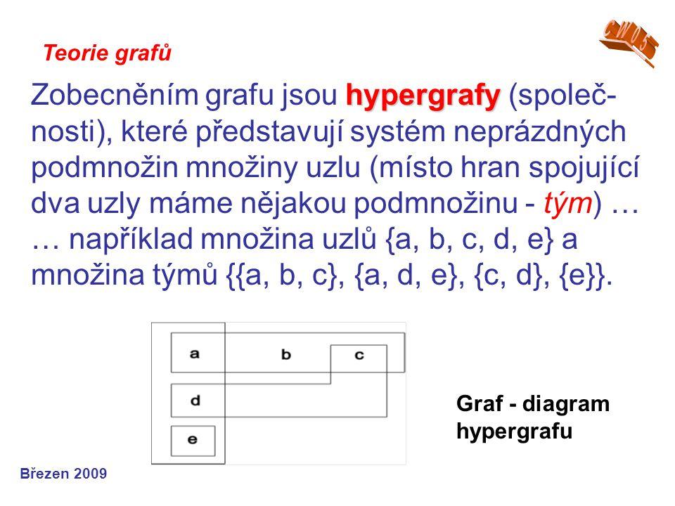 Teorie grafů Březen 2009 Graf - diagram hypergrafu hypergrafy Zobecněním grafu jsou hypergrafy (společ- nosti), které představují systém neprázdných p