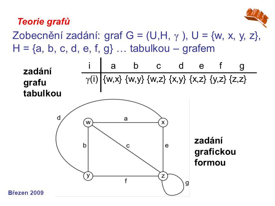 Teorie grafů Zobecnění zadání: graf G = (U,H, γ ), U = {w, x, y, z}, H = {a, b, c, d, e, f, g} … tabulkou – grafem i a b c d e f g γ (i) {w,x} {w,y} {