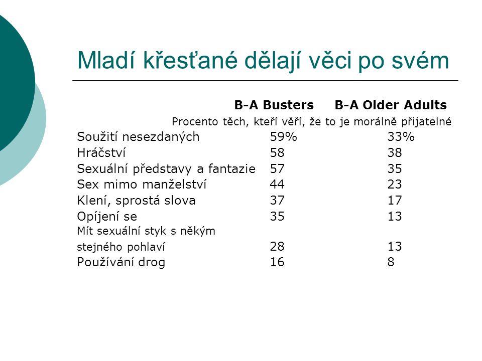 Mladí křesťané dělají věci po svém B-A Busters B-A Older Adults Procento těch, kteří věří, že to je morálně přijatelné Soužití nesezdaných 59% 33% Hráčství58 38 Sexuální představy a fantazie57 35 Sex mimo manželství44 23 Klení, sprostá slova37 17 Opíjení se35 13 Mít sexuální styk s někým stejného pohlaví 28 13 Používání drog16 8