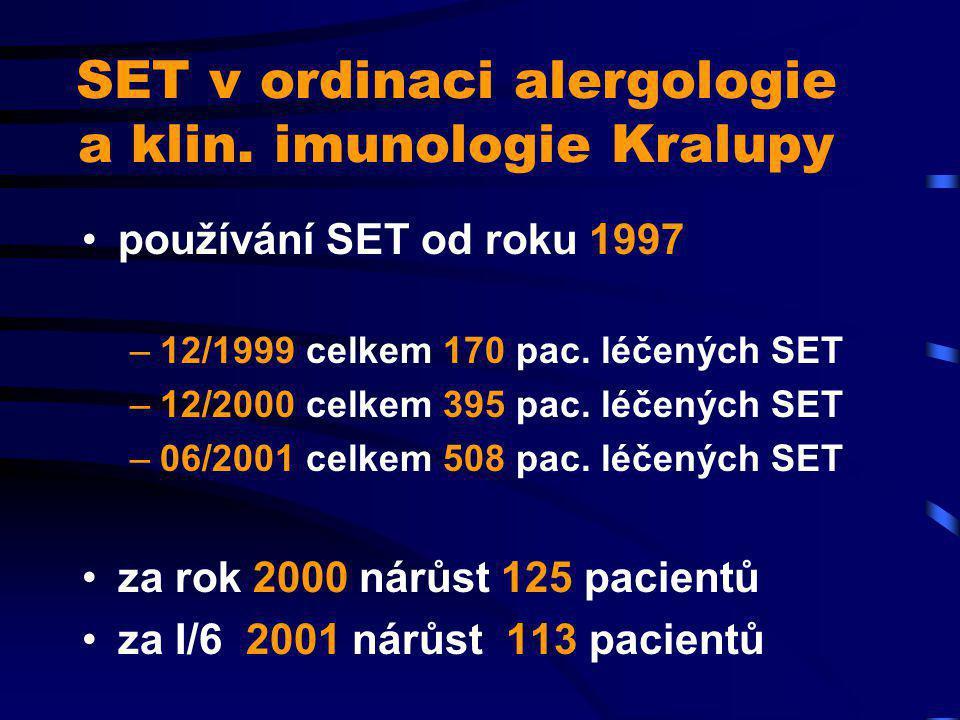 Klinické sledování 1998 - 99 prospektivní otevřená pilotní studie 30 dětí od 3 do 15 let recidivující respirační infekce odchylka alespoň jednoho imunitního parametru (  CD3, IgA, IgG,  IgE) bez další imunomodulační léčby Wobenzym podáván 6 měsíců