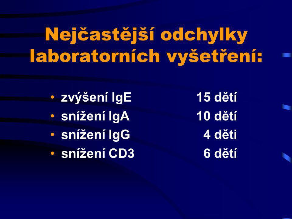 Výsledky: u všech pacientů došlo v průběhu podávání WE ke zlepšení klinického stavu, to trvalo i v dalších 6 měs.