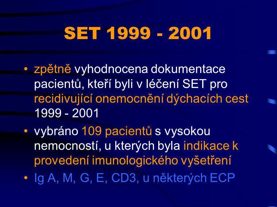 SET 1999 - 2001 pacienti vybráni: –z pediatrického obvodu –z alergologické ambulance –z mimorajónních pacientů
