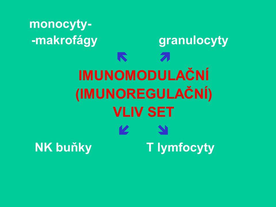 monocyty- -makrofágy granulocyty   IMUNOMODULAČNÍ (IMUNOREGULAČNÍ) VLIV SET   NK buňky T lymfocyty