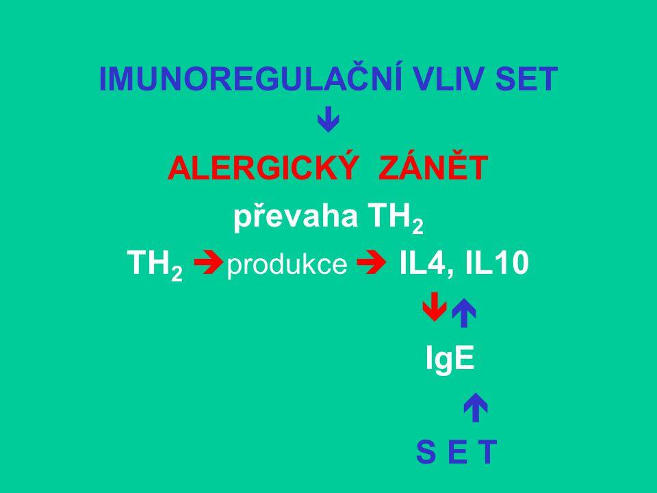 IMUNOREGULAČNÍ VLIV SET  ALERGICKÝ ZÁNĚT převaha TH 2 TH 2  produkce  IL4, IL10  IgE  S E T
