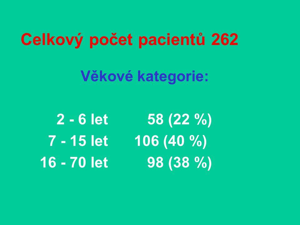 Celkový počet pacientů 262 Věkové kategorie: 2 - 6 let 58 (22 %) 7 - 15 let 106 (40 %) 16 - 70 let 98 (38 %)