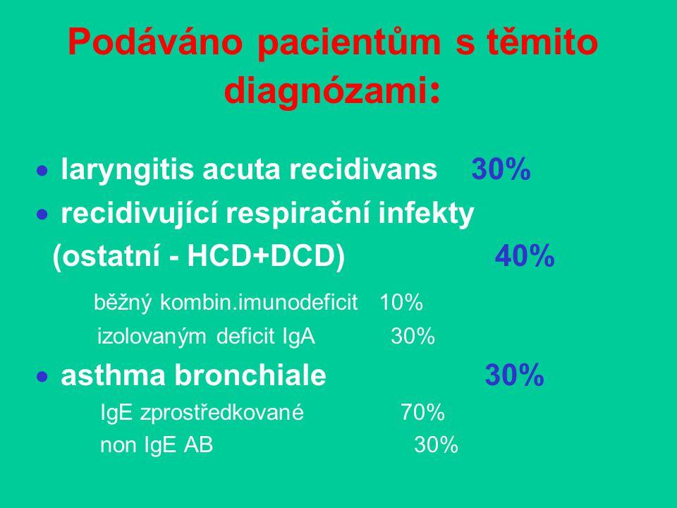 Podáváno pacientům s těmito diagnózami :  laryngitis acuta recidivans 30%  recidivující respirační infekty (ostatní - HCD+DCD) 40% běžný kombin.imunodeficit 10% izolovaným deficit IgA 30%  asthma bronchiale 30% IgE zprostředkované 70% non IgE AB 30%
