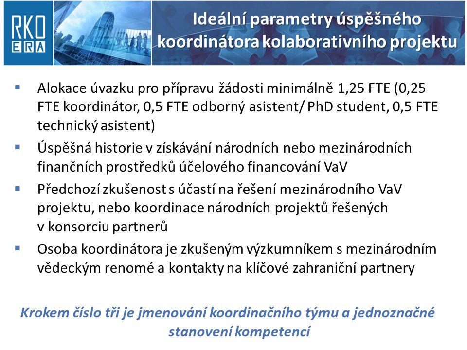 Ideální parametry úspěšného koordinátora kolaborativního projektu  Alokace úvazku pro přípravu žádosti minimálně 1,25 FTE (0,25 FTE koordinátor, 0,5 FTE odborný asistent/ PhD student, 0,5 FTE technický asistent)  Úspěšná historie v získávání národních nebo mezinárodních finančních prostředků účelového financování VaV  Předchozí zkušenost s účastí na řešení mezinárodního VaV projektu, nebo koordinace národních projektů řešených v konsorciu partnerů  Osoba koordinátora je zkušeným výzkumníkem s mezinárodním vědeckým renomé a kontakty na klíčové zahraniční partnery Krokem číslo tři je jmenování koordinačního týmu a jednoznačné stanovení kompetencí