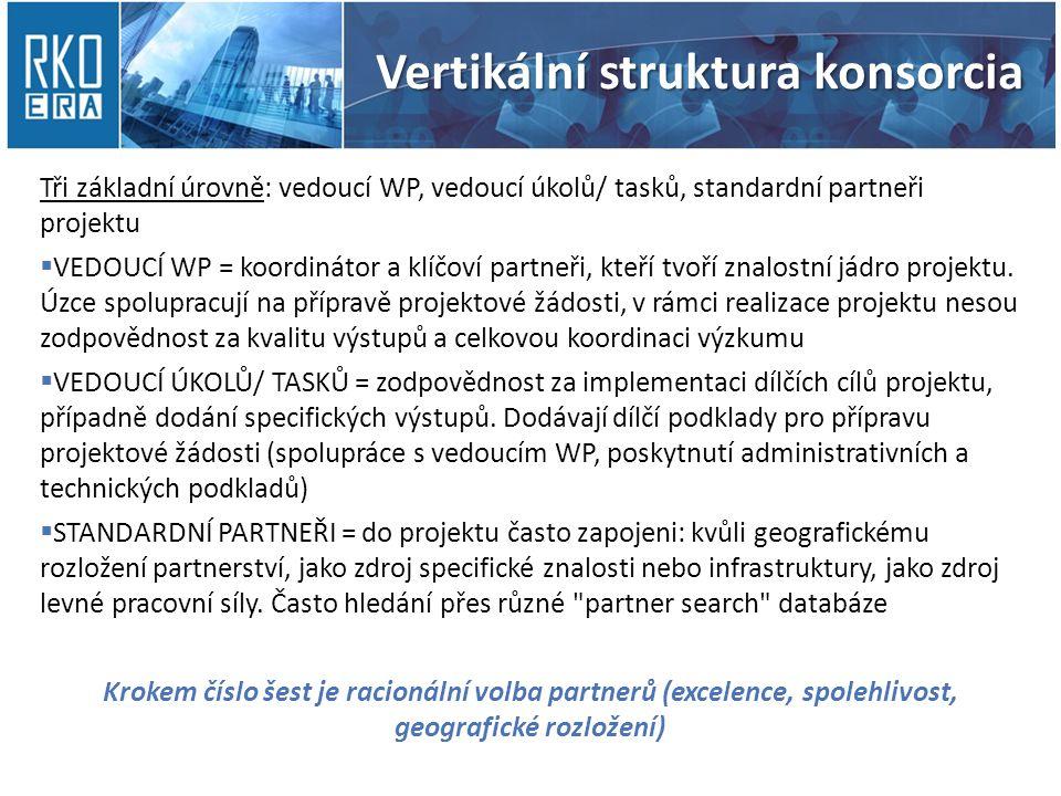 Vertikální struktura konsorcia Tři základní úrovně: vedoucí WP, vedoucí úkolů/ tasků, standardní partneři projektu  VEDOUCÍ WP = koordinátor a klíčoví partneři, kteří tvoří znalostní jádro projektu.