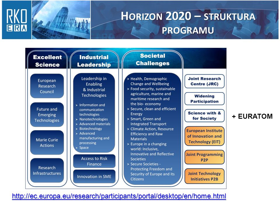 H ORIZON 2020 – STRUKTURA PROGRAMU + EURATOM http://ec.europa.eu/research/participants/portal/desktop/en/home.html
