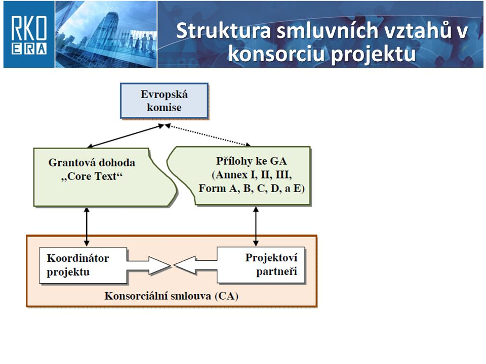 Struktura smluvních vztahů v konsorciu projektu