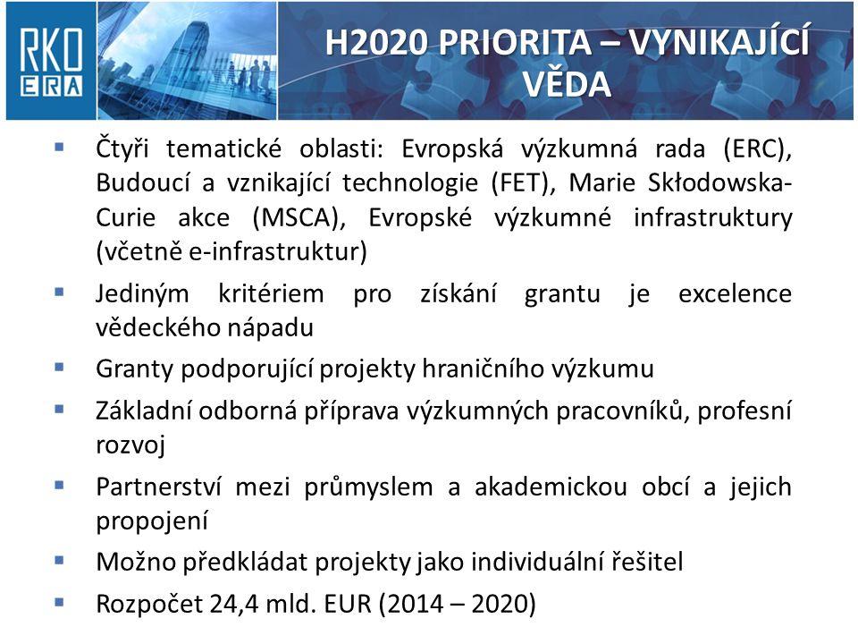 H2020 PRIORITA – VYNIKAJÍCÍ VĚDA  Čtyři tematické oblasti: Evropská výzkumná rada (ERC), Budoucí a vznikající technologie (FET), Marie Skłodowska- Curie akce (MSCA), Evropské výzkumné infrastruktury (včetně e-infrastruktur)  Jediným kritériem pro získání grantu je excelence vědeckého nápadu  Granty podporující projekty hraničního výzkumu  Základní odborná příprava výzkumných pracovníků, profesní rozvoj  Partnerství mezi průmyslem a akademickou obcí a jejich propojení  Možno předkládat projekty jako individuální řešitel  Rozpočet 24,4 mld.