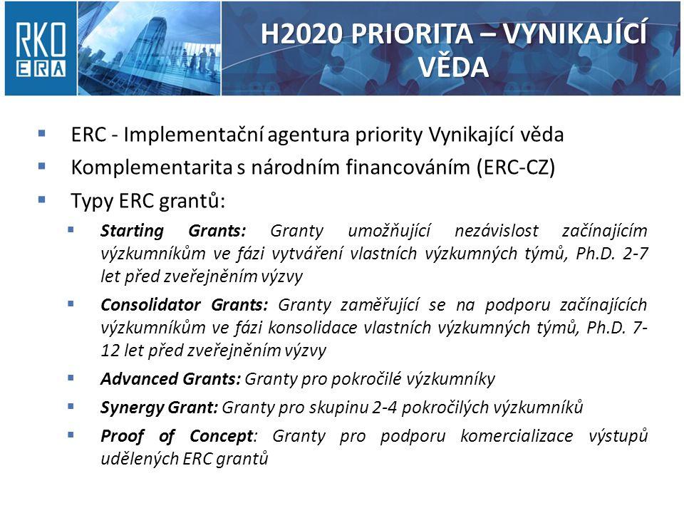 H2020 PRIORITA – VYNIKAJÍCÍ VĚDA  ERC - Implementační agentura priority Vynikající věda  Komplementarita s národním financováním (ERC-CZ)  Typy ERC grantů:  Starting Grants: Granty umožňující nezávislost začínajícím výzkumníkům ve fázi vytváření vlastních výzkumných týmů, Ph.D.