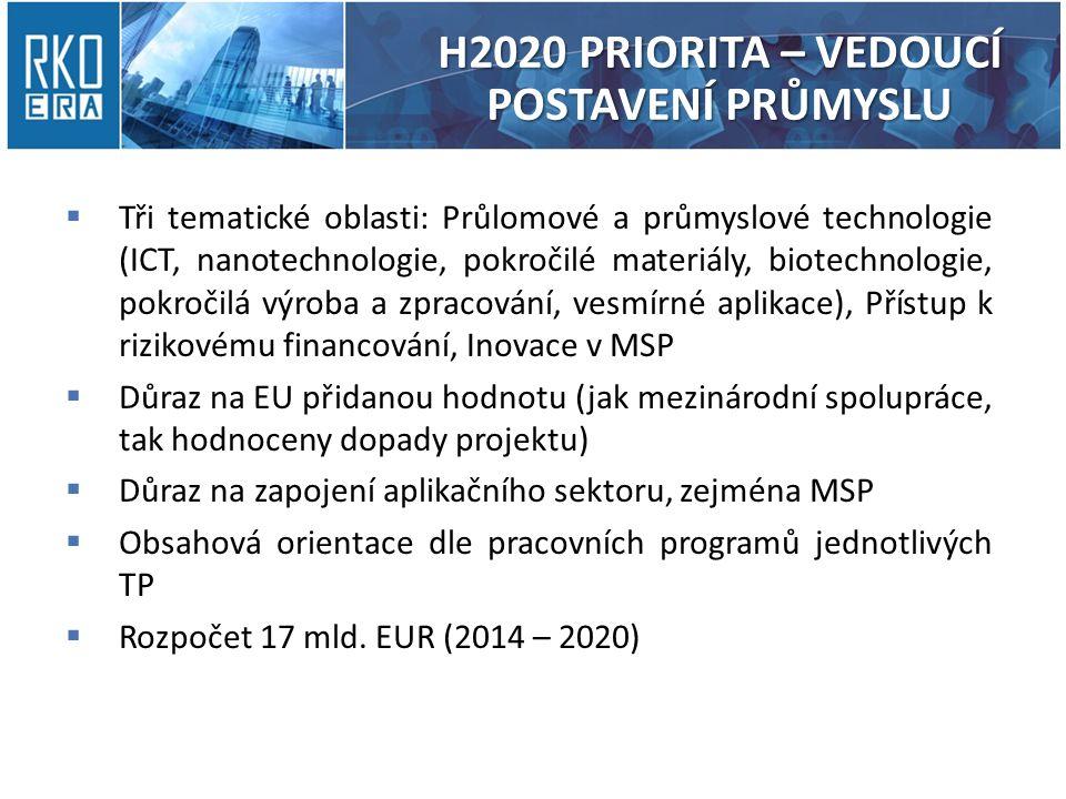 H2020 PRIORITA – VEDOUCÍ POSTAVENÍ PRŮMYSLU  Tři tematické oblasti: Průlomové a průmyslové technologie (ICT, nanotechnologie, pokročilé materiály, biotechnologie, pokročilá výroba a zpracování, vesmírné aplikace), Přístup k rizikovému financování, Inovace v MSP  Důraz na EU přidanou hodnotu (jak mezinárodní spolupráce, tak hodnoceny dopady projektu)  Důraz na zapojení aplikačního sektoru, zejména MSP  Obsahová orientace dle pracovních programů jednotlivých TP  Rozpočet 17 mld.