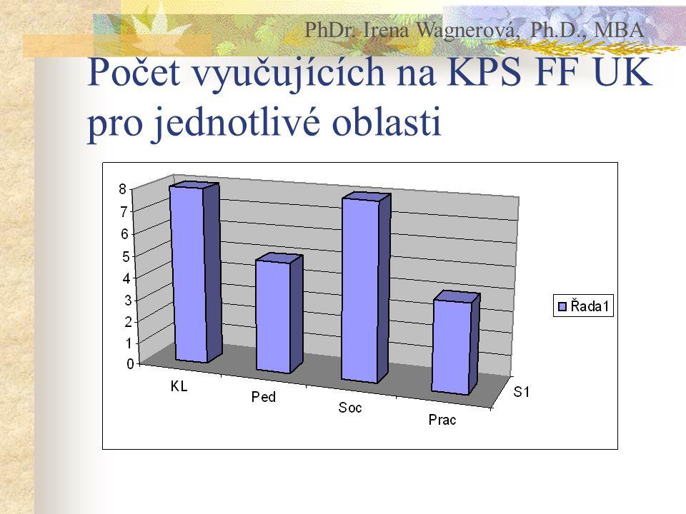 Počet vyučujících na KPS FF UK pro jednotlivé oblasti PhDr. Irena Wagnerová, Ph.D., MBA