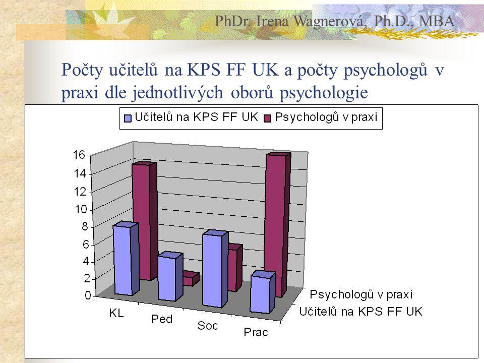 Počty učitelů na KPS FF UK a počty psychologů v praxi dle jednotlivých oborů psychologie PhDr.